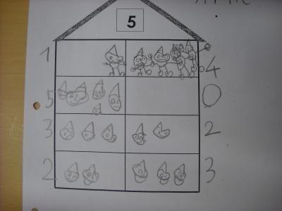 Nachdem also die Zwerge aus den Bergen in die Stadt zogen und sich passende Häuser gesucht hatten, zerlegten wir Zahlen erst bis 6, dann bis 10 in den Häuser: