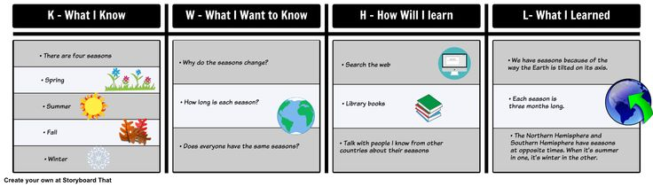 here is an example of a completed kwhl chart for learning
