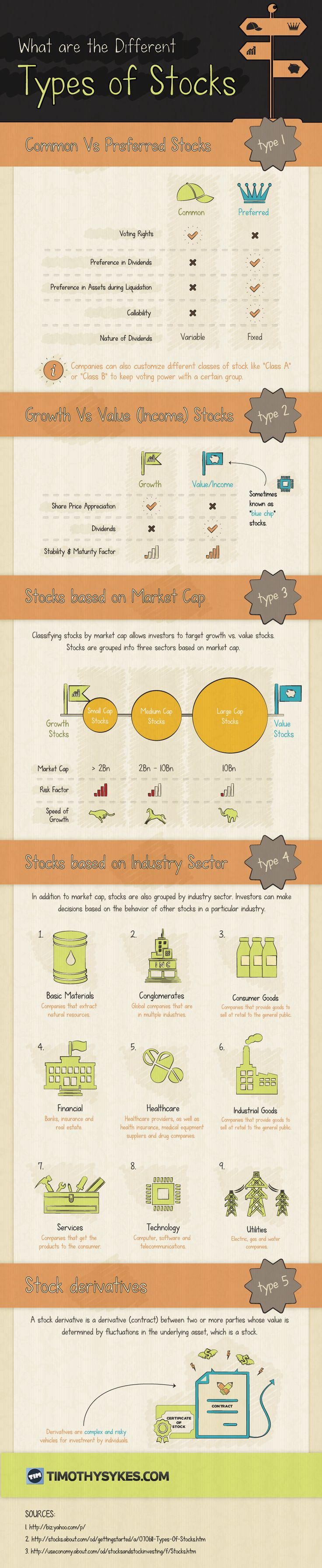 What Are The Different Types of Stocks? #infographic #Stock #StockBroker Found @ronbeaubien  http://www.tradingprofits4u.com/