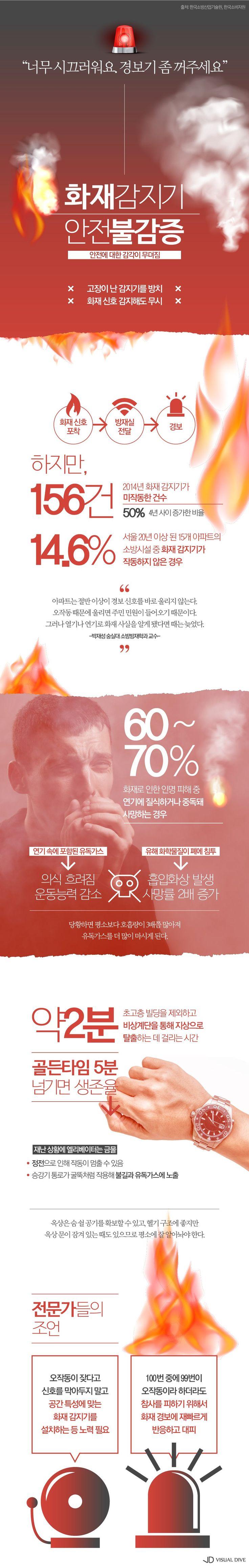 """""""시끄러우니 경보기 좀 꺼주세요""""…화재감지기 안전불감증 [인포그래픽] #fire / #Infographic ⓒ 비주얼다이브 무단…"""