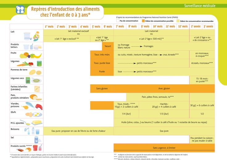 reperes_diversification_alimentaire.jpg 1 024 × 721 pixels
