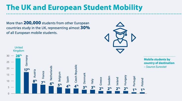 More than 200,000 students from other European countries study in the UK.. http://ow.ly/IU2f306VWg7