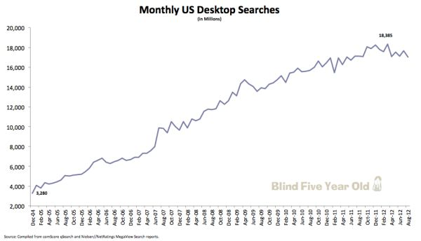 AJ Kohn reported recently that for the first time ever, his analysis of comScore data shows a a year-over-year decrease in U.S. desktop searches across Google, Yahoo and Bing. #ppc #adwords #sem