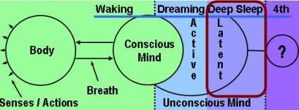 Yoga* Nidra: Yogic Conscious Deep Sleep by Swami Jnaneshvara Bharati