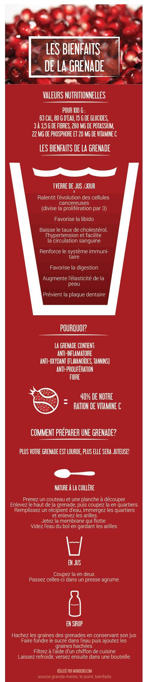 Infographie: les bienfaits et les vertus de la Grenade! En jus, en sirop, nature... tous ces effets sur notre santé! #jusdegrenade