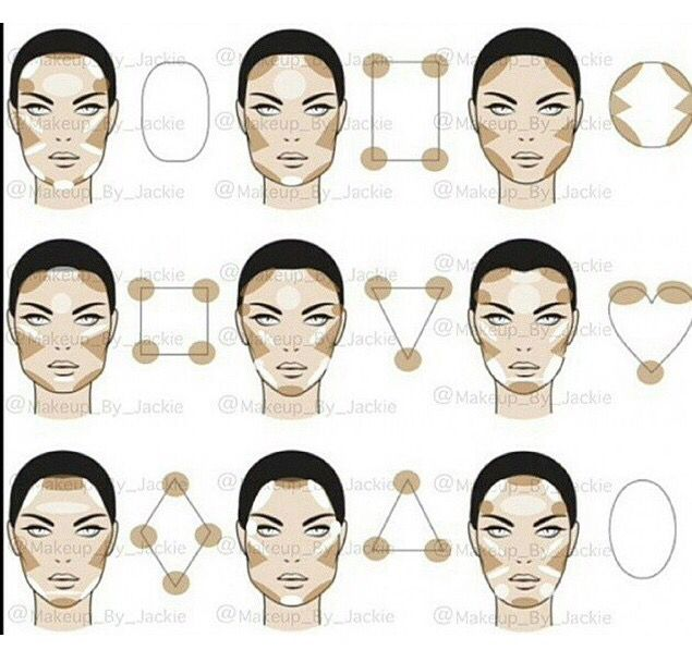 Contouring for different face structures