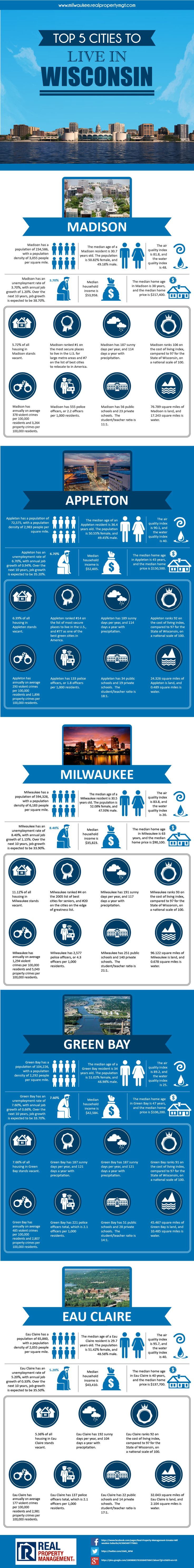 Milwaukee, Madison, Appleton, Green Bay, Eau Claire are top 5 cities to live in Wisconsin. Here is more information about population, schools, business, employment and real estate of each city.