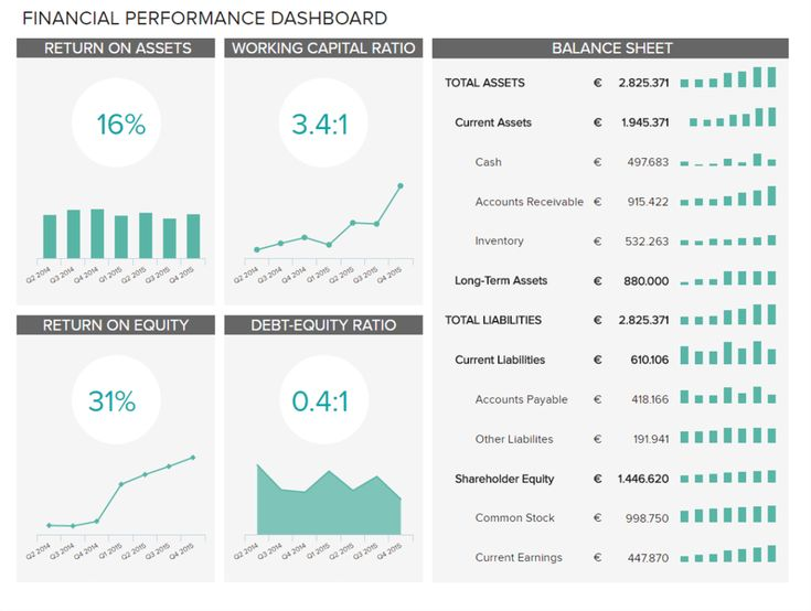 finance dashboards example 3 financial performance