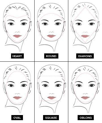 The Ultimate Guide To Face Shapes In 2019 Round Face Shape