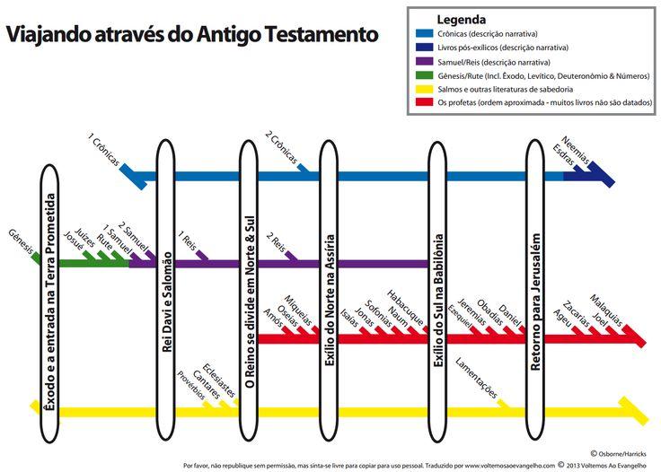 Traveling trough the Old Testament. Viajando através do Antigo Testamento.