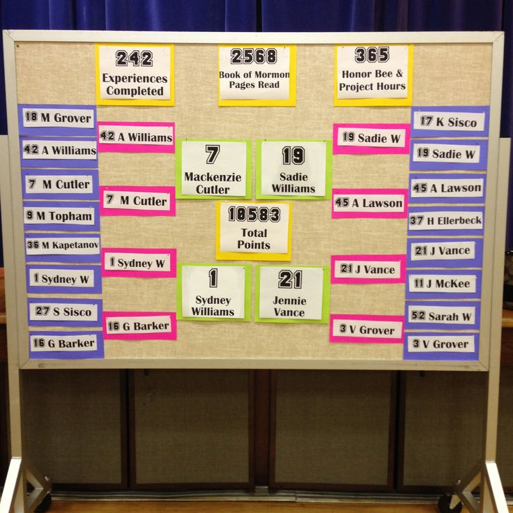 Young Womans Personal Progress March Madness score board