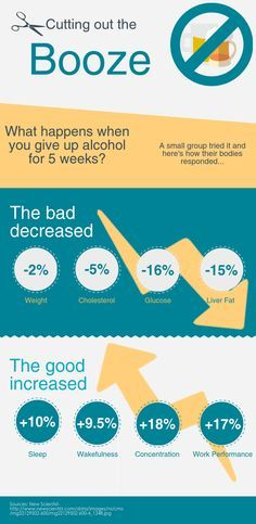 What happens when you stop drinking alcohol for a month. Well if you suffer from alcoholism, this will probably not be easy. You will also experience dangerous withdrawals and cravings. It you are a normal drinker, stopping for a month should be easy.