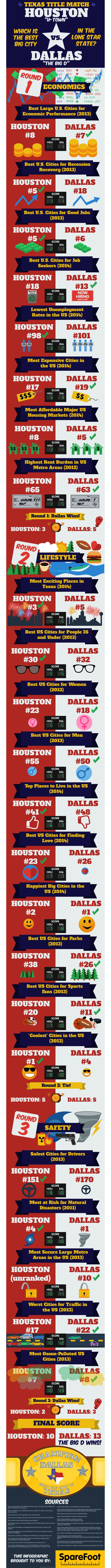 Dallas vs. Houston: Which Big City Is the Star of Texas? #infographic