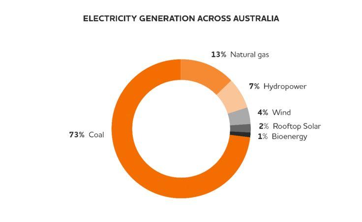 Electricity Generation Across Australia