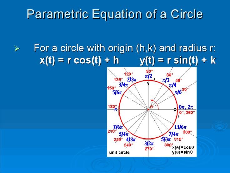 Parametric Equation of a Circle