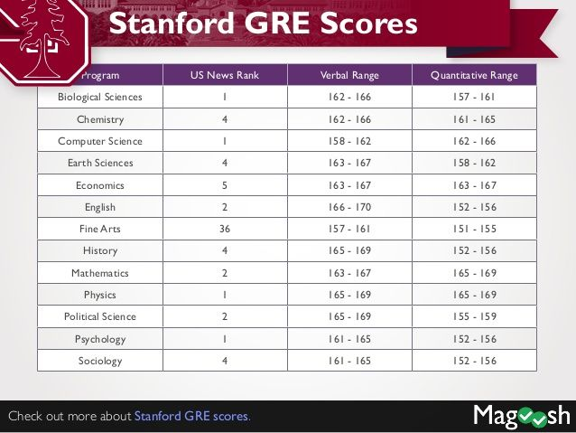 gre essay score 6 Scoreitnow ™ online writing practice service for the gre review scored sample essay responses on the topics you select.