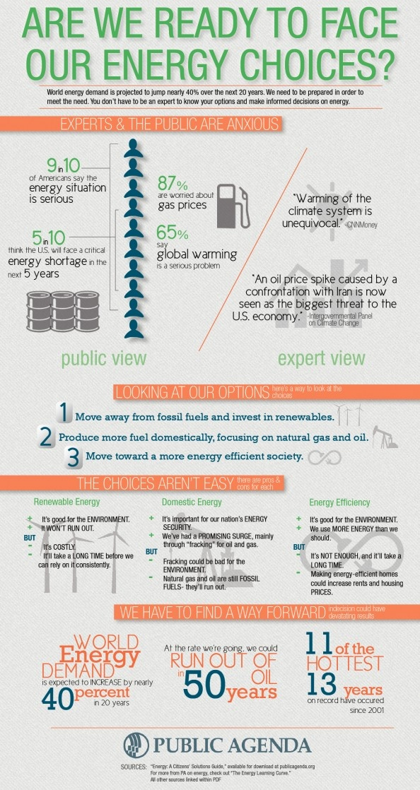 World energy demand is projected to jump nearly 40% over the next 20 years. We need to be prepared in order to meet the need. You don't have to be an expert to make informed decisions on energy, you just need to understand and weigh your options.