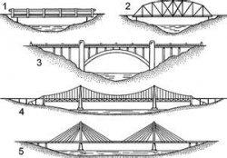 Bridge Lesson on Suspension, Cantilever, & Cable-Stayed Bridges and Bridge Building Contest