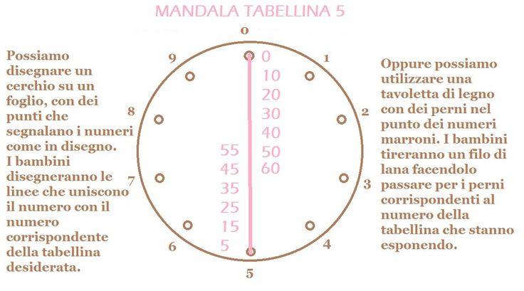 MANDALA TABELLINA 5