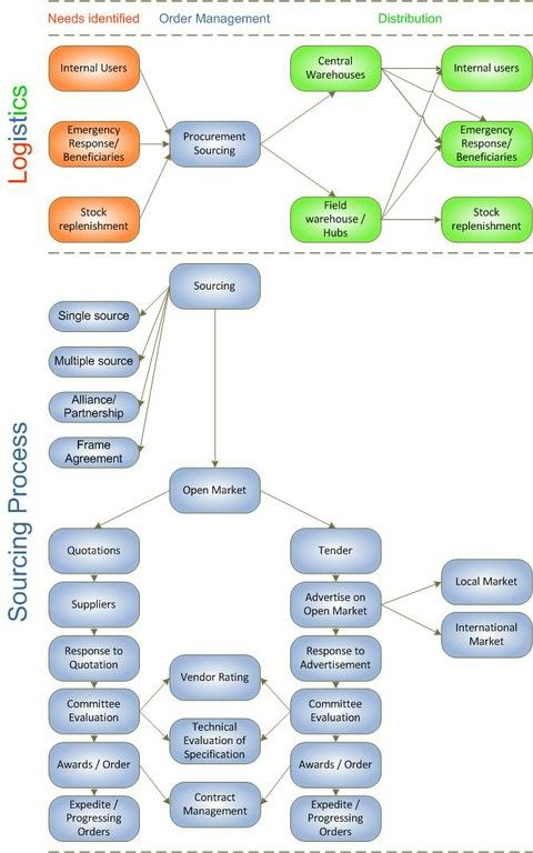 Procurement diagram 3 - Procurement Sourcing Process