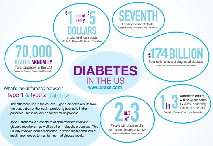 Diabetes in the US - Dr Josh Axe Infographic