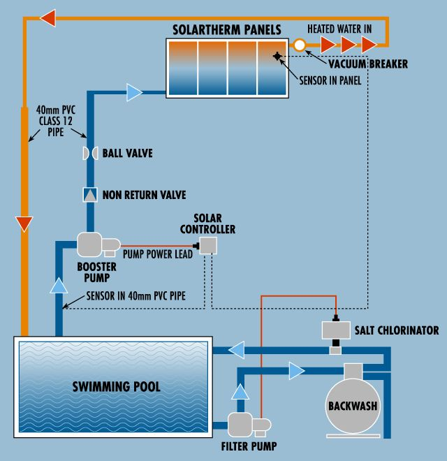 Plumbing Diagram for Pool, Salt Chlorinator In Pool Pump