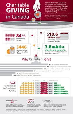 As part of National Volunteer Week, check out Imagine Canada's giving and volunteering infographics.