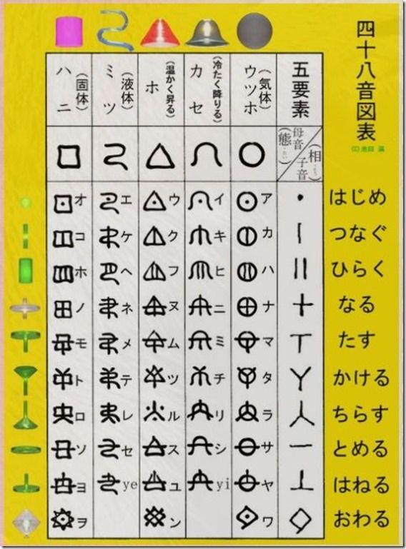 古代日本語の ヲシテ文字 古代文字 小説 書き方 カタカムナ