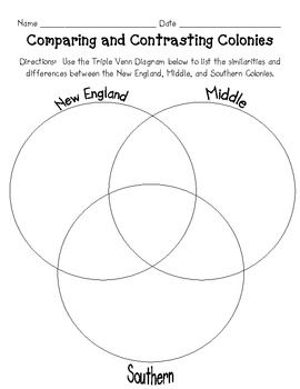 This product is a one page Triple Venn Diagram.  Students will use the diagram to compare and contrast the New England, Middle, and Southern Colonies.  This document is great for review of your Social Studies unit on the Colonies.