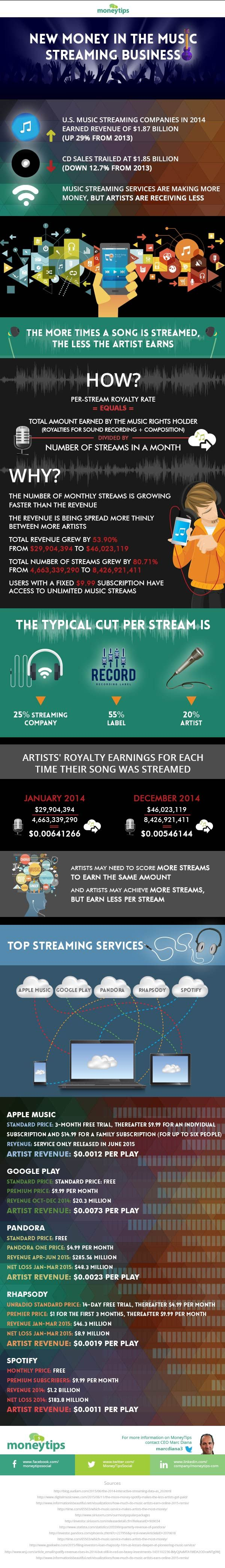 How Much Apple Music, Google Play, Pandora, Rhapsody and Spotify Pay Out Artists & How Much They Charge Your Fans! #Infograph #TuneGO #Streaming