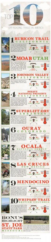 North America's Top 10 Off-Road Trails http://www.martycanciladodgechryslerjeep.com/