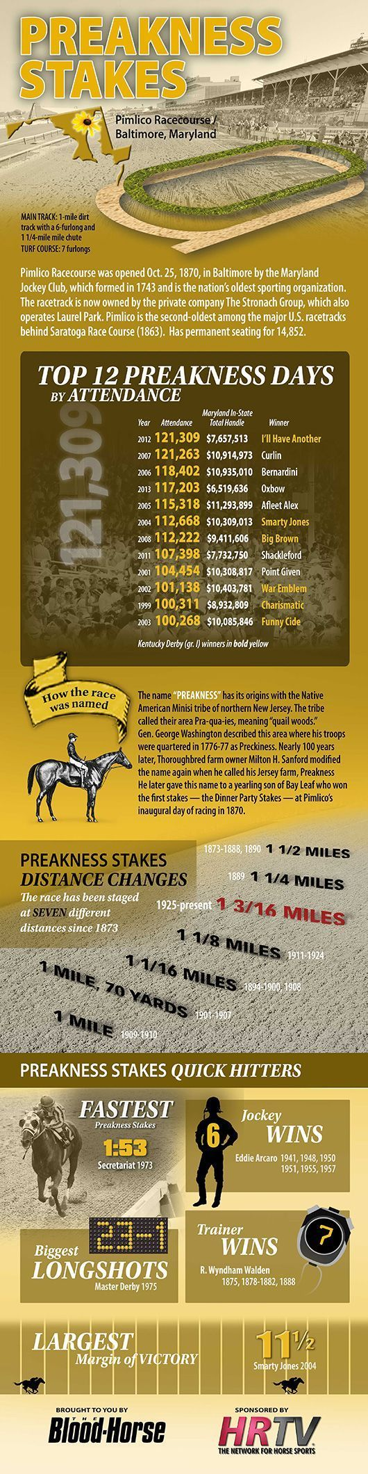 257 best horse racing images on pinterest horse racing beautiful a historical look at the preakness stakes gr i the second jewel of the triple crown falaconquin