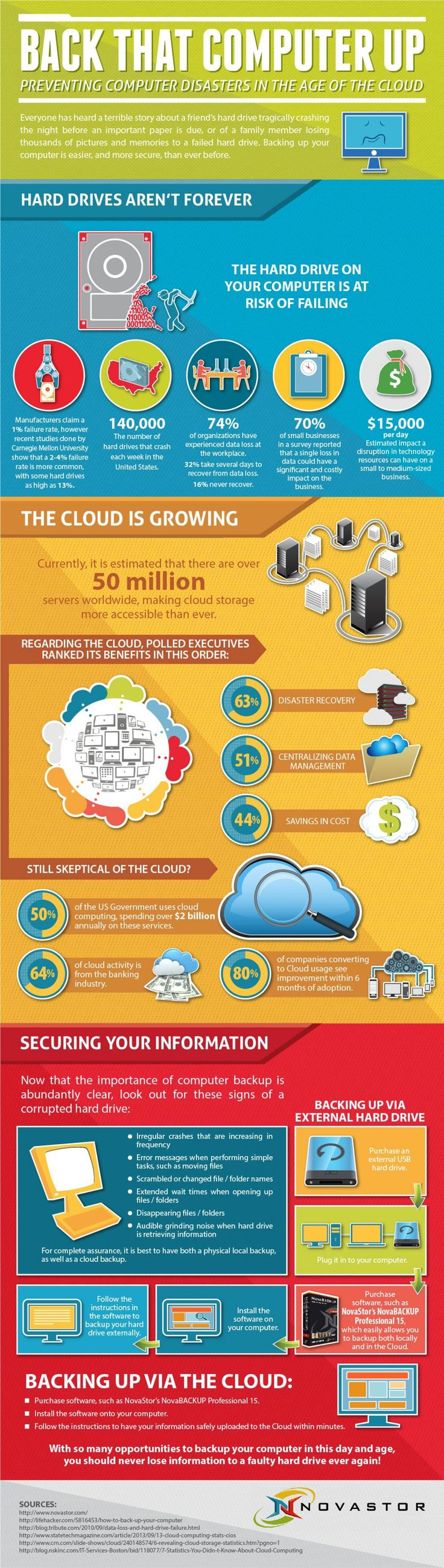 Back That Computer Up: Preventing Computer Disasters In The Age Of The Cloud Infographic
