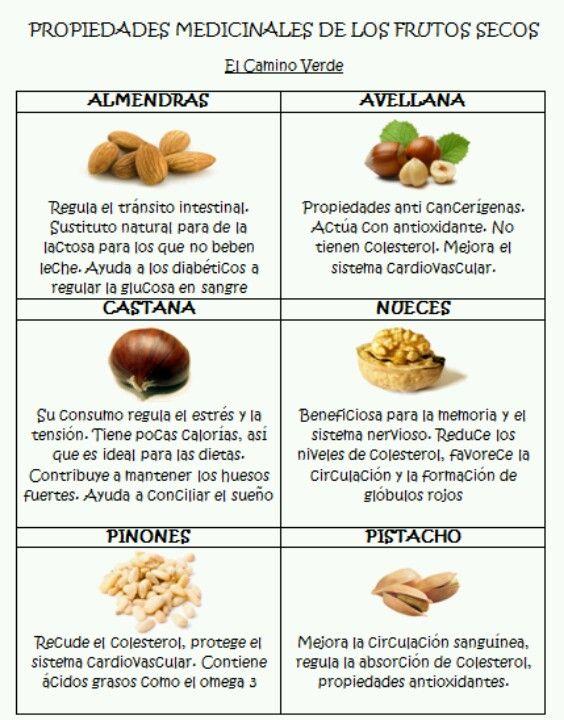 Beneficios de los frutos secos.