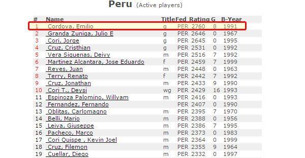 Emilio Cordova finaliza el 2016 con 2760 elo FIDE! - Torre 64