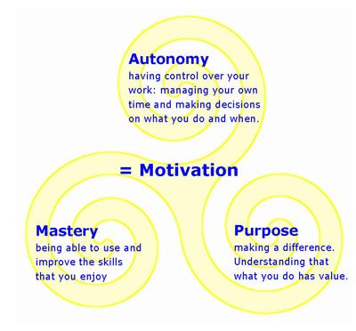 Allowing students to be in control of what they want to learn, will encourage motivation. Encouraging students to work on a research project that interests them will involve all of these skills needed for intrinsic motivation, and creativity and innovative ideas will pour out of our students.