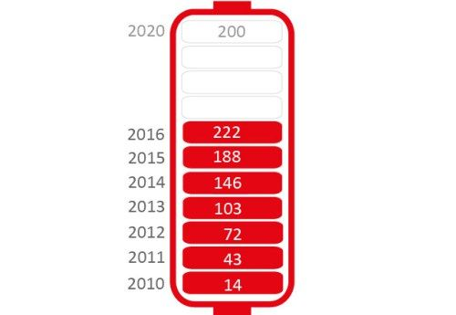 Number of new rare disease medicinal products