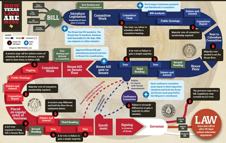 How a Bill Becomes a Law in Texas