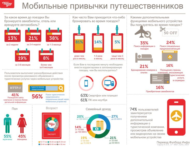 Инфографика: Мобильные привычки путешественников http://fullboard.info/materials/articles/infografika-mobilnyie-privyichki-puteshestvennikov/