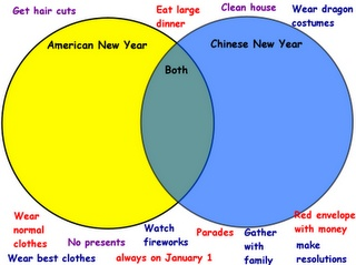 Comparing Chines New Year to American New Year