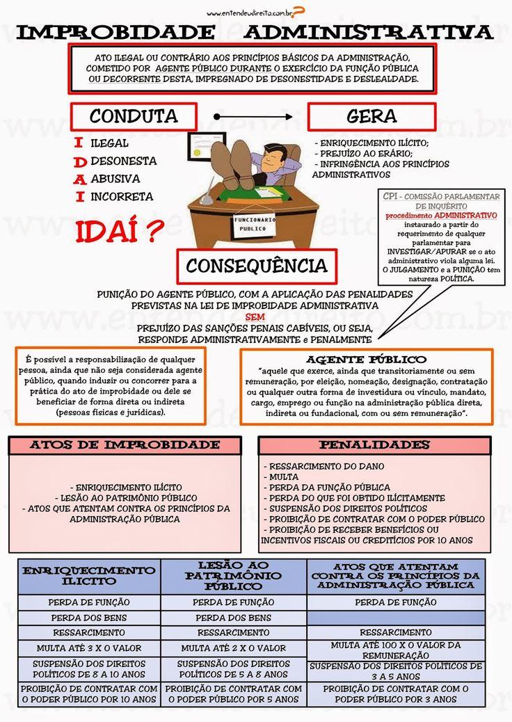 ESQUEMA 1 DE 11                     IMPROBIDADE ADMINISTRATIVA  é o ato ilegal ou contrário aos princípios básicos da Admini...