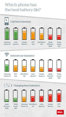 Comparando la duración de la carga de baterías de los smartphones más populares
