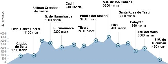 Cafayate   Excursiones   TASTIL - El Norte a su medida - Salta - Jujuy - Tucumán