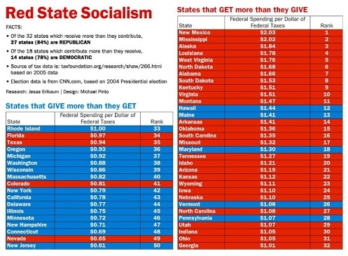 A chart that shows who takes more from the government.  It is amazing how those who cry foul about big government and scream the loudest about hating socialism are the ones most benefitting from the very thing they are complaining about.
