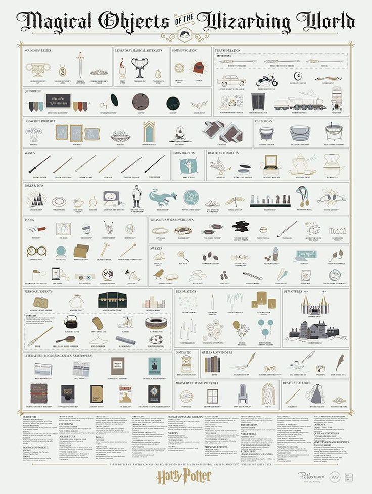 Tous les objets magiques de Harry Potter (ou presque) en une infographie