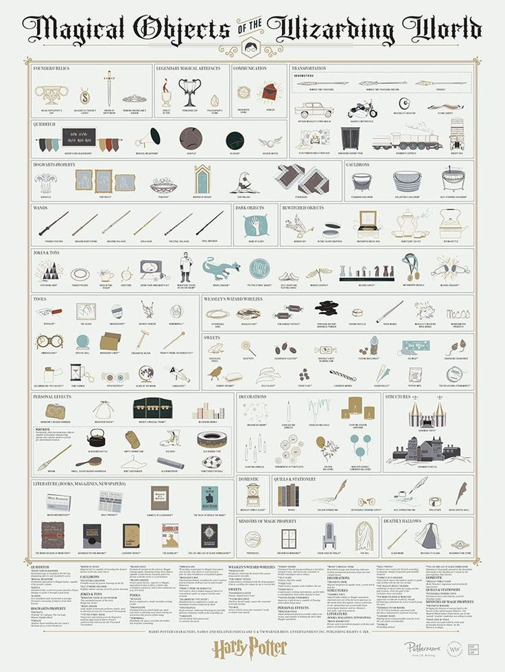 A Pop Chart Lab Art Print Cataloging the Many Magical Objects of Harry Potter Mythology