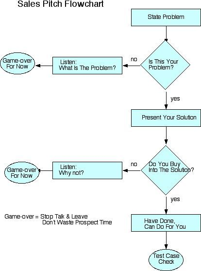 sales pitch flowchart five things to remember when selling a new