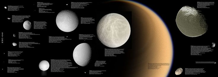 Moons of Saturn. From left to right: Mimas, Enceladus, Tethys, Dione, Rhea; Titan in the background, Lapetus (top) and Hyperion (bottom).