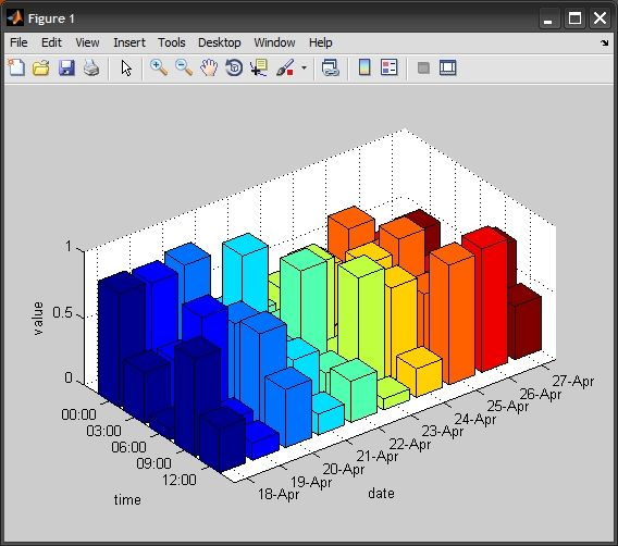 Plotting 3D Bar Graph In Matlab Or Excel - Stack Overflow
