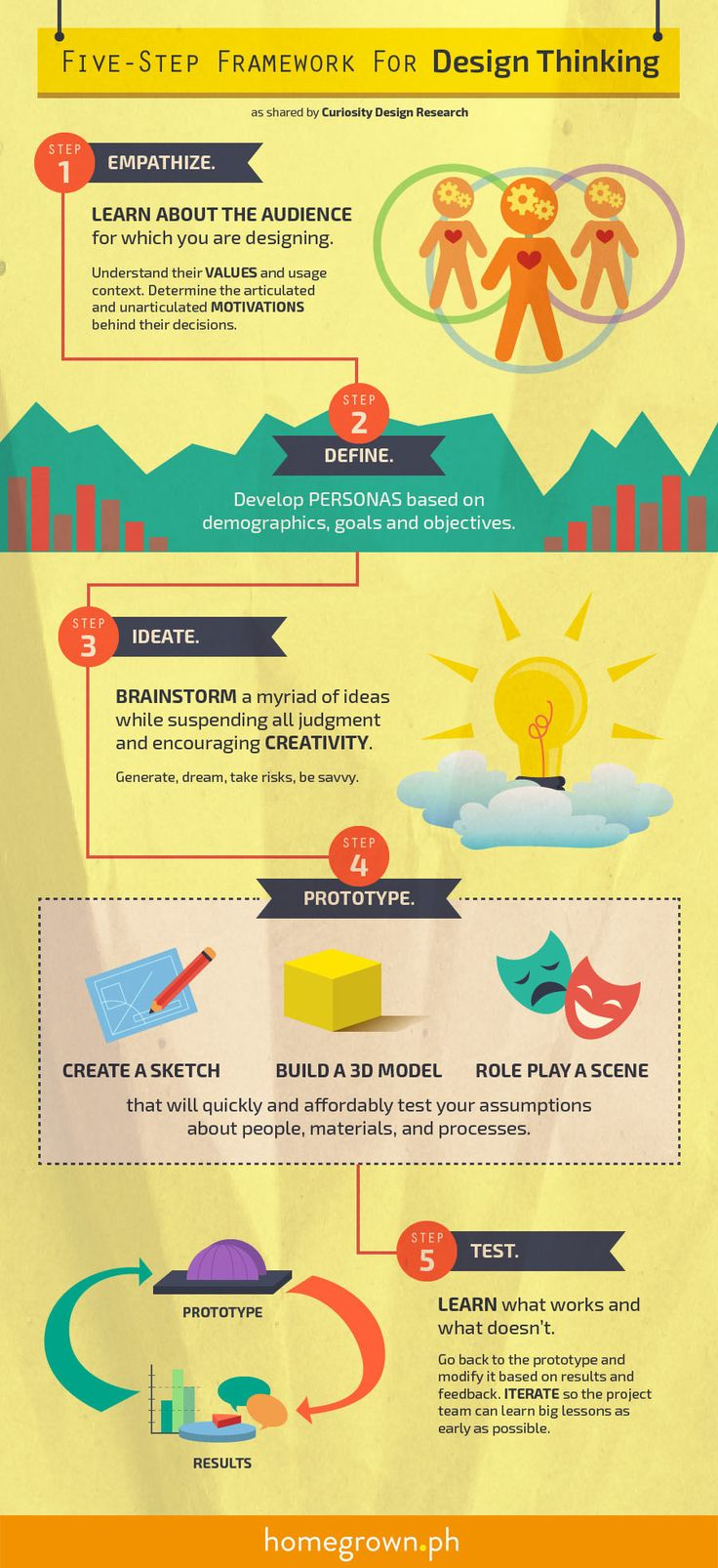 Five Step Framework for Design Thinking Infographic - http://elearninginfographics.com/five-step-framework-design-thinking-infographic/